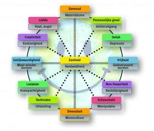 0-het wiel van creatieve wijsheid